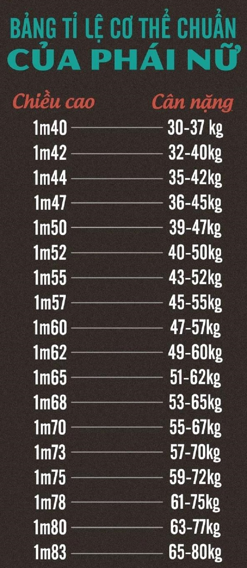 Bảng chiều cao cân nặng chuẩn